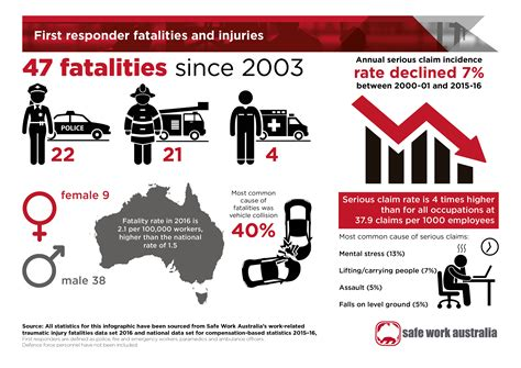 First Responder Fatalities And Injuries
