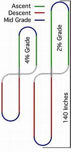 Model Train Track Grades And Maximum Grade Issues