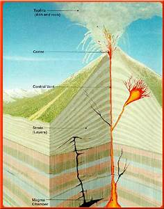 Volcanoe Types