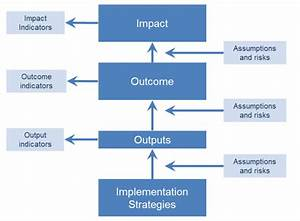 illustrating models and theories of change With theory of change template