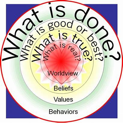 Culture Kwast Worldview Values Lloyd Layers Diagram