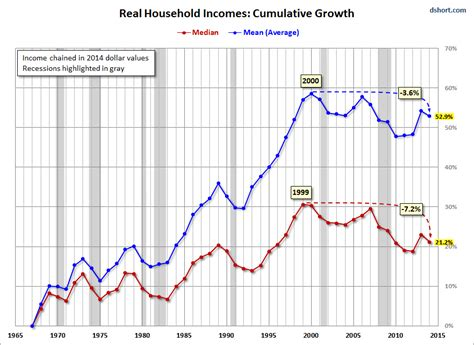 bureau of labor statistics consumer price index dow jones industrial average 2 minute household incomes