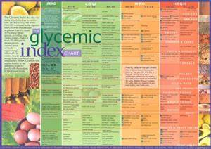 Chart Glycemic Index1