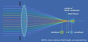 Astronomical Optics  Part 4  Optical Aberrations