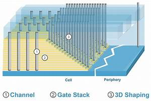 New Manufacturing Technology Enables Vertical 3d Nand Transistors  Higher Capacity Ssds