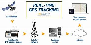 Gps Tracking Diagram