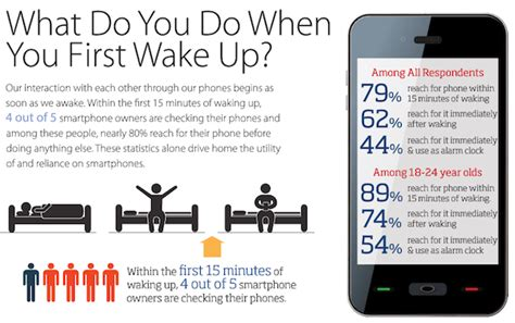 79 of 18 44 their smartphones with them 22 hours a day study adweek