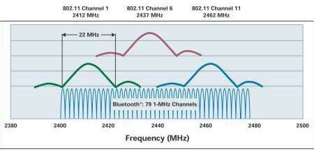 frequency range of bluetooth if both wifi and bluetooth works on 2 4ghz frequency then what makes them different quora