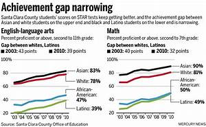 Latino students in Silicon Valley make steady progress ...