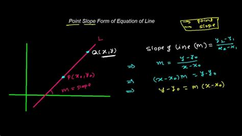 point slope form of equation of line youtube
