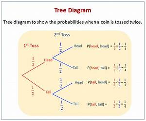 Tree Diagrams  Solutions  Examples  Videos