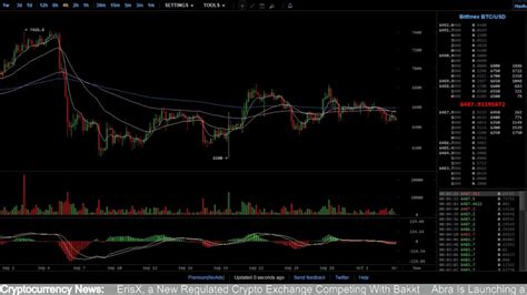 It is a high risk instrument and will take a fair amount of time to fully understand how it works. Real-Time BTC/USD Market Charts, Live Bitcoin Chart&Chat - eBitcoin Times