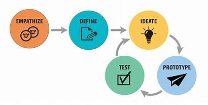 Thinking Empathy Process Stage Empathize Designer Phases