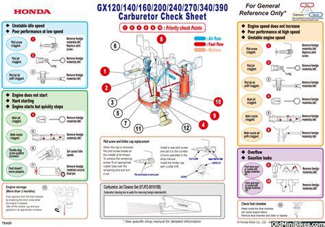 Honda Carb Diagram Cleaning by Honda Gx200 Carburetor Adjustment Best Cars Modified Dur