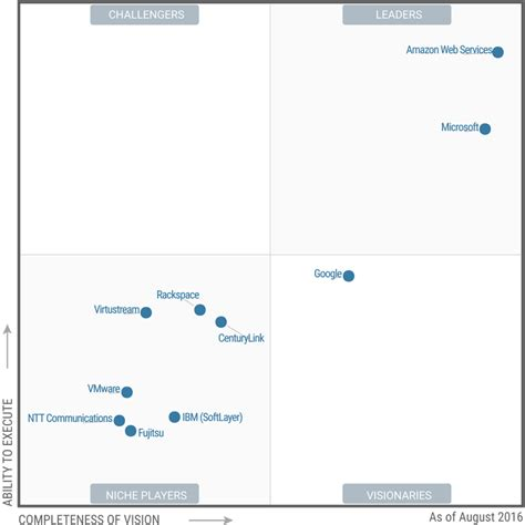AWS, Microsoft seen rated top dogs in IaaS in Gartner's ...