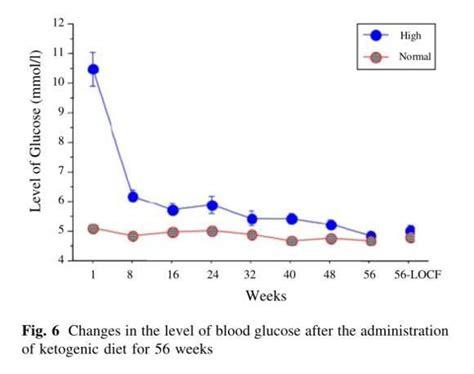graphs  show  power   ketogenic diet