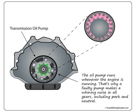 Symptoms Transmission Oil Pump Torque Converter