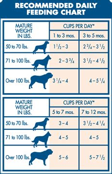 blue buffalo chicken brown rice life protection formula large breed puppy dry dog food chaar
