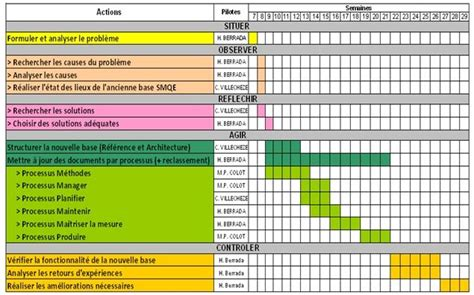 stage de cuisine gratuit modele planning stage divers planning