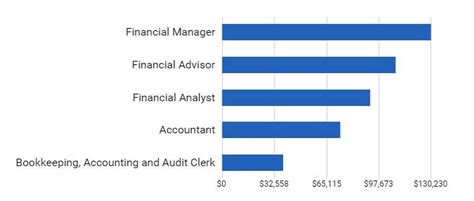 finance  accounting top  differences  infographics