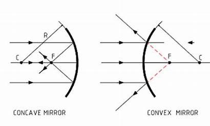 Concave Convex Mirror Formula Kullabs