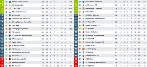 classement ligue 1 domicile exterieur ligue 1 les cotes et les statistiques de la saison 2013 2014 xpronostic parieur pro