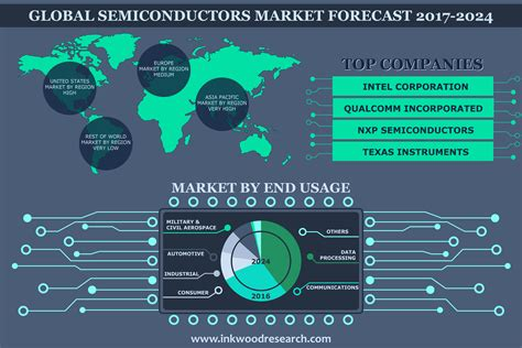 Semiconductor Market | Global Trends, Size, Analysis ...