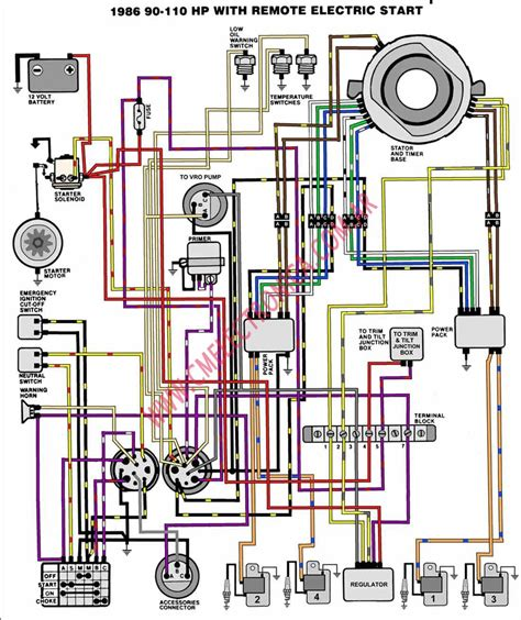 Mercury Boat Motor Wiring Diagram 1992 by Outboard Motor Connection Impremedia Net