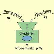 Noten Prozent Berechnen : prozents tze berechnen in mathematik sch lerlexikon lernhelfer ~ Themetempest.com Abrechnung
