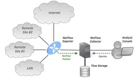 netflow ip  ease ip  ease