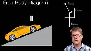 Free-body Diagrams