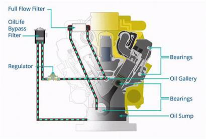 Oil Filter Bypass Working Ipu Filters Oillife