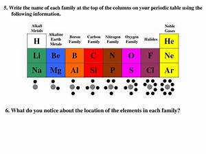 Cl Periodic Table