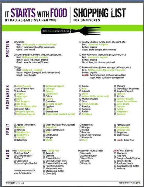 whole30 template whole30 grocery list grocery list template