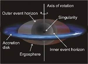 What makes, or why does a black hole spin? - Quora