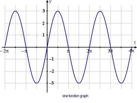 Trigonometric Functions  Graphing Trigonometric Functions Math@tutorcirclecom