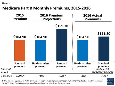What Does A Cost by What S In Store For Medicare S Part B Premiums And