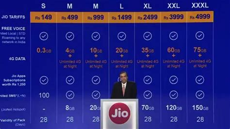 reliance jio commercially launched free voice sms cheapest data rates in the world