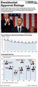 Presidential Approval Ratings (Infographic)