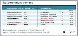 Verkaufspreis Berechnen : umgang mit retouren und retourenmanagement im onlineshop ~ Themetempest.com Abrechnung