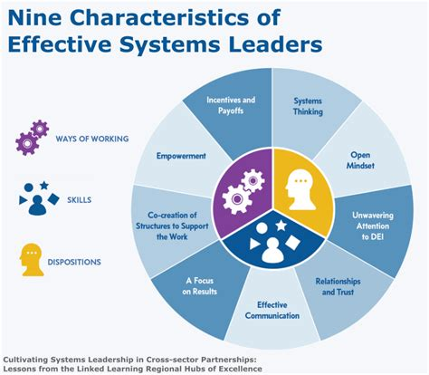 cultivating systems leadership  cross sector