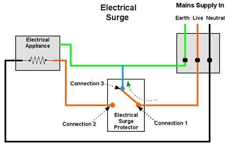 surge electrical protection suppression protector connection power earth circuit explained