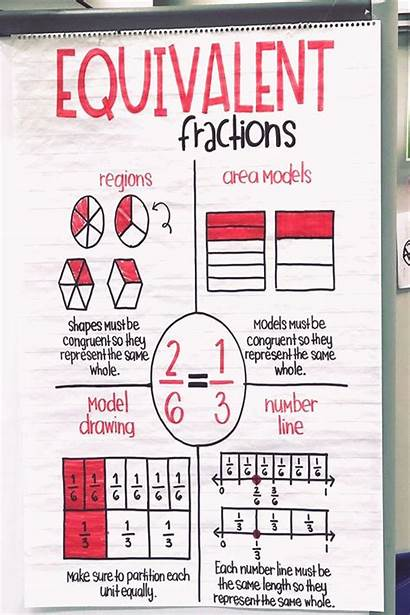 Anchor Fractions Equivalent Chart Number Charts Math