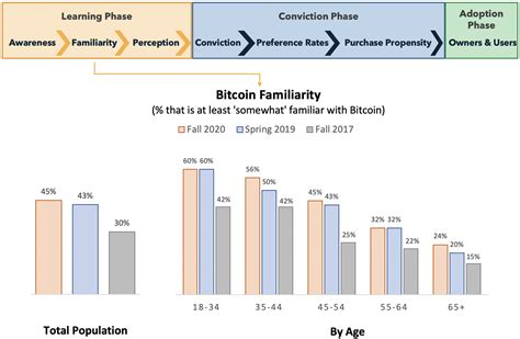 About changelly and changelly pro. Bitcoin is (Still) a Demographic Mega-trend: Data Update - Blockchain Capital