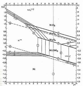Potential Ph Equilibrium Diagram For Nickel