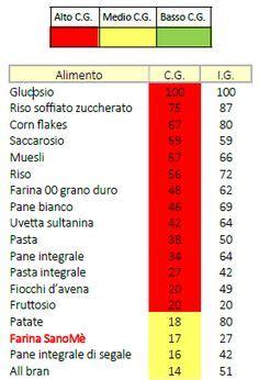 carico glicemico tabella alimenti indice e carico glicemico alternative medicine
