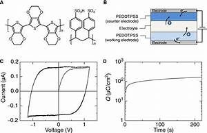 Ferroelectric Polarization Induces Electronic Nonlinearity