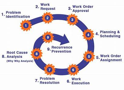 Order Management Cmms Lifecycle Carried Breakdown Identified