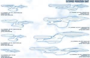 Starship Enterprise Size Comparison