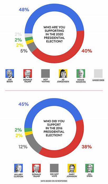 Billionaires Forbes Vs Survey Vote President Exclusive
